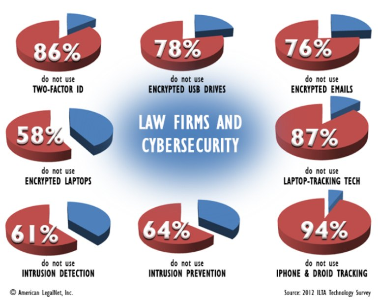 graphicCC-bawa-041917 For Law Firms, Where Is the Digital-Age Sweet Spot Between Business Growth and Data Security?